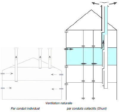 Documentationizuba ventilnat - Ventilation naturelle maison ...