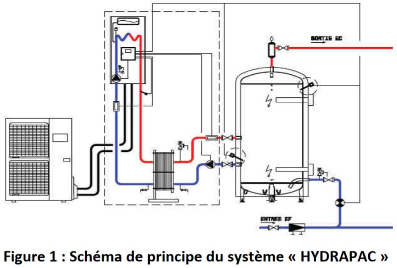 Tutoriel pleiades cas particuliers en rt2012 titres v for Dimensionnement pac air eau