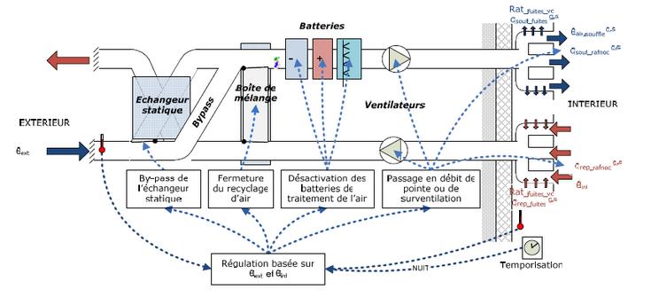 Biblioth que ventilations ventilation m canique - Cta double flux ...
